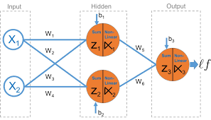 Deep Neural Network You Canalytics Math Of Deep Learning Neural Networks
