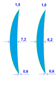 Lens Index Chart The High Index Lens For Myopia Hyperopia Or Astigmatism