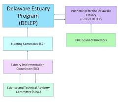 Epa Region 3 Organizational Chart The Delaware Estuary Program Partnership For The Delaware