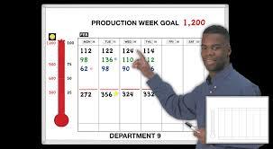 Weekly Thermochart Scoreboard Performance Tracker Magnatag