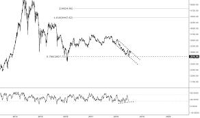 Dubai Financial Market Chart Dfmgi Index Charts And Quotes Tradingview
