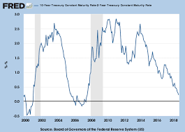 2 Year Treasury Yield Chart Incredible Charts Does The Yield Curve Warn Of A Recession