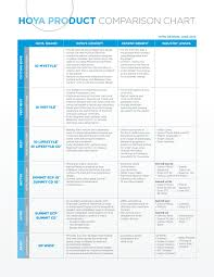 Hoya Product Comparison Chart Iseelabs Com Pages 1 4