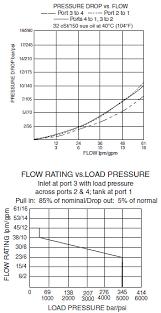 Bar Vs Psi Chart Hsv12 40rb Spool Type 4 Way 2 Position Hydraulic Cartridge