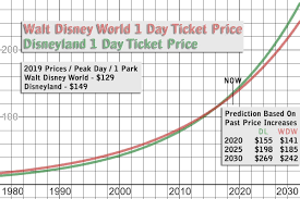 Cost Of Admission Disney Theme Parks When Will Its Rise