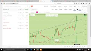 Automatic Profit Loss Calculator In Charts Technical Analysis