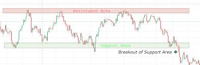 Forex Support And Resistance Explained Forexfear