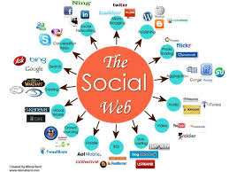 best digital marketing ecosystem images digital the social web