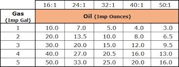 50 To 1 Gas Oil Mixture Chart 64 Most Popular Stihl Oil Mix Ratio