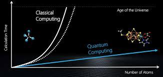 Image result for unique configurations around a table quantum computing