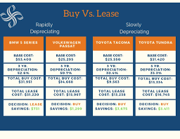 Lease Vs Buying Car Buying Vs Leasing A Car Smith Partners Wealth Management