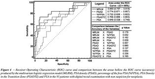 Psa Density Chart Comparison Between Psa Density Free Psa Percentage And Psa