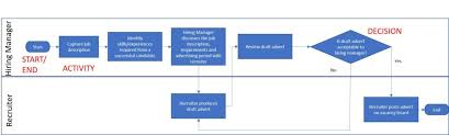 Process Mapping Mbaid My Study