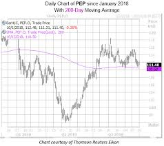 Pepsico Stock Price Chart Pepsico Stock Attracts Option Bears Ahead Of Third Quarter