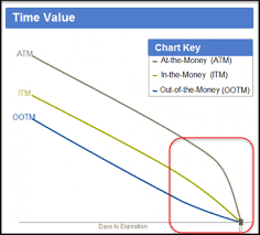 Common Pitfalls For New Options Traders Charles Schwab