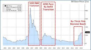 Overview Of The Pt And Ru Demand During Recent Hdd