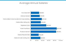 Ob Gyn Medical Assistant Salary Clinical And Office Staff Salary Report 2015