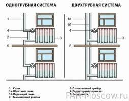 <b>Узлы нижнего подключения</b> FAR (ФАР) для радиаторов в ...