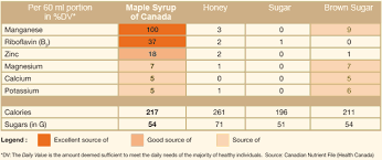 Is Maple Syrup Sweeter Than Honey Running With Perseverance