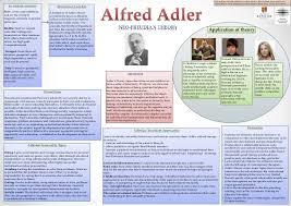 Birth Order Characteristics Chart Adler