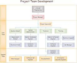 Project Team Structure Chart Team Organizational Charts