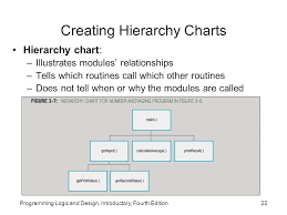 Hierarchy Chart In Programming Programming Logic And Design Fourth Edition Introductory
