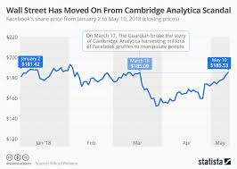Chart Wall Street Has Moved On From Cambridge Analytica