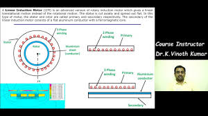 lecture 19 linear induction motor by dr k vinoth ar eee karunya university
