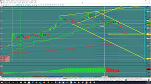 Aces Charting System Gbpaud Continuation
