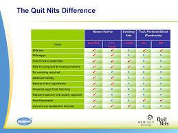 Quit Nits Comparison Chart Quit Nits