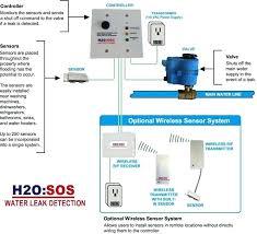 Water Detection Wire Jenglita Co