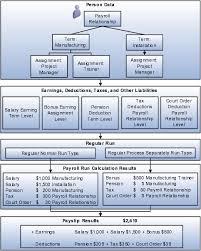 Estimate Payroll Deductions Oracle Global Human Resources Cloud Using Global Payroll