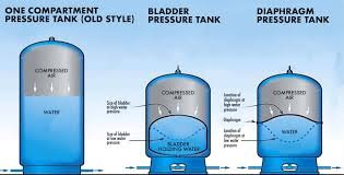 The 5 Best Well Pressure Tanks And How To Size Them 2019