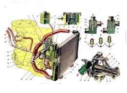 Реферат Система охлаждения двигателей Порядок устранения  Система охлаждения двигателей Порядок устранения различных неисправностей в системе охлаждения