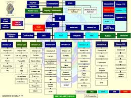 Joint Forces Command Organization Chart Combined Joint Task Force Horn Of Africa Cjtf Hoa