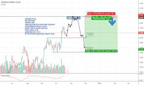 Kpmg Stock Chart Stm Stock Price And Chart Mil Stm Tradingview