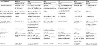 Etg Alcohol Chart Full Text Biomarkers Of Chronic Alcohol Misuse Cbf