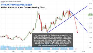 Is The Technology Sector About To Break Lower Etf