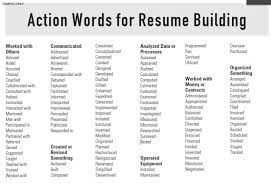 Good Words For Resumes Impressive Top 48 Resume Words Free Letter Templates Online Jagsaus
