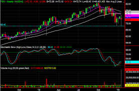 3 Big Stock Charts For Thursday Fiserv Pfizer And Pnc