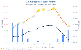 San Francisco United States Weather 2020 Climate And Weather