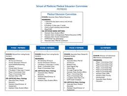 School Organization Charts School Of Medicine Organizational Charts Seton Hall University