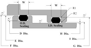 Dash O Ring Size Chart