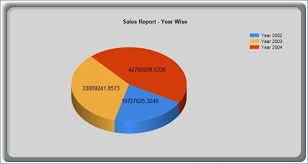 Creating Chart Reports In Ssrs Sql Server 2008 R2