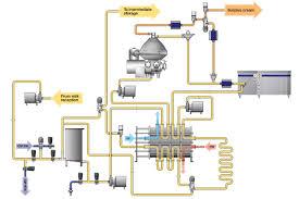 Alfa Laval Pasteurization