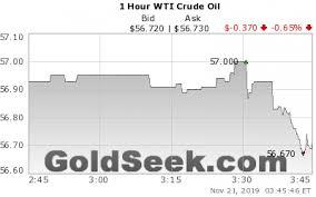 Wti Oil Price Chart 1 Hour Live West Texas Intermediate