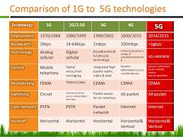 1g 2g 3g 4g 5g Comparison Chart Comparison Of 1g 2g 3g 4g College Paper Sample December