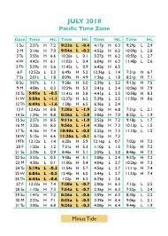 13 Rigorous Deception Pass Tide Chart