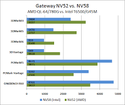 Amd V Intel Processor Comparison Chart Best Processor And