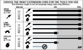 So Cord Diameter Chart In Electrical Cords Size Matters